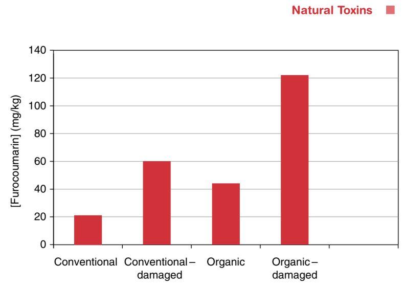 Furanocoumarins organic parnsips